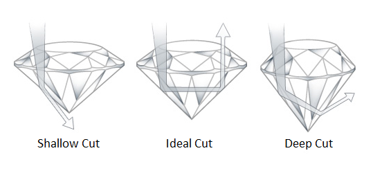 Cut 2